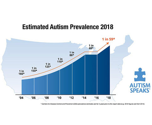 Autism South Africa Prevalence